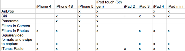 iOS Device Compatibility