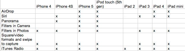 iOS Device Compatibility